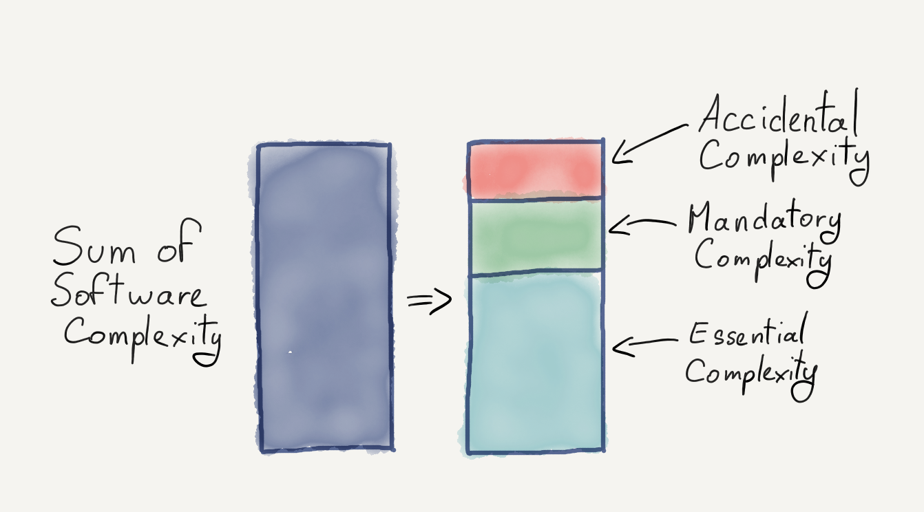 Diagramme de complexité accidentelle, obligatoire et essentielle du logiciel